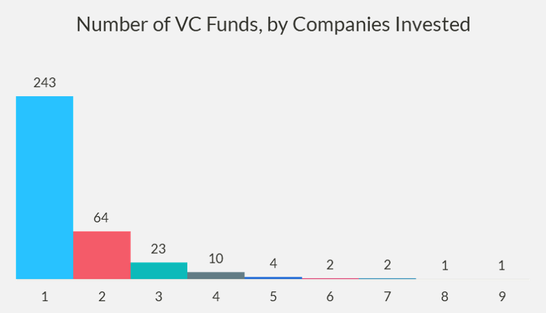 Chart of the number of VC funds by companies invested