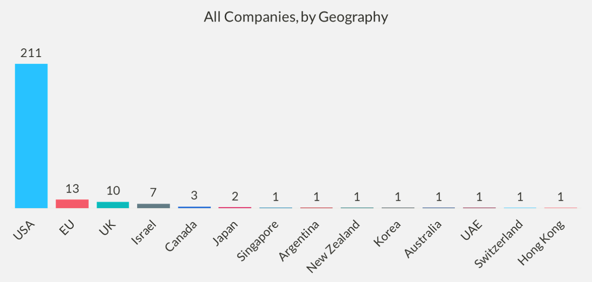 Chart of all companies, by geography