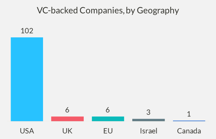 Chart of VC-backed companies, by geography
