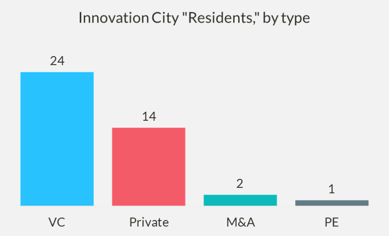 Chart of Innovation City 'residents,' by type