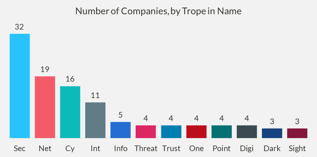 Chart of the number of companies, by trope in name