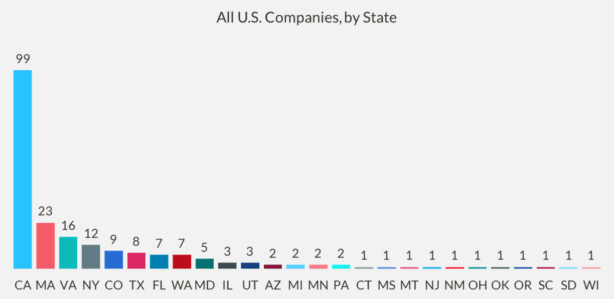 Chart of all U.S. companies, by state