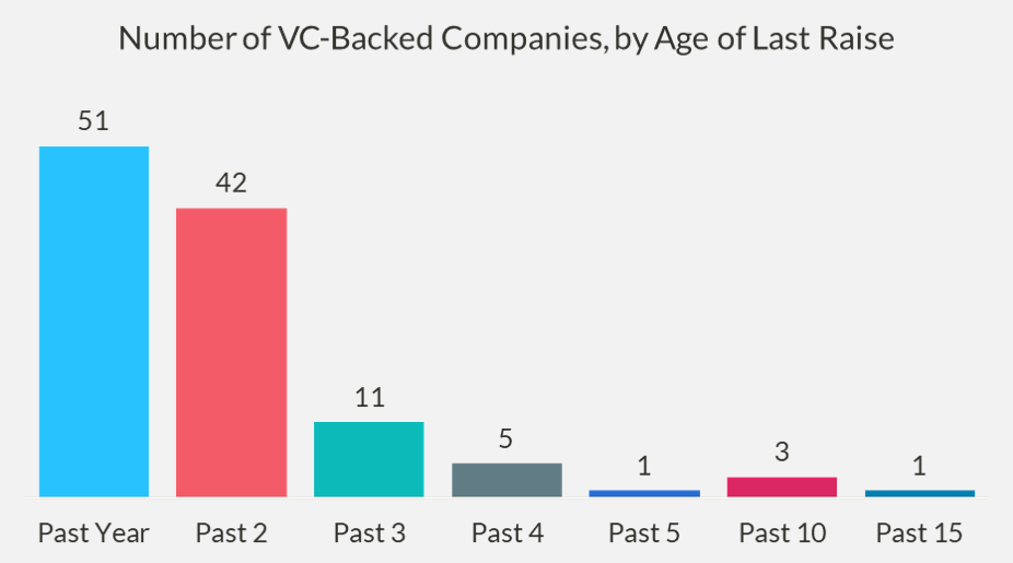 Chart of number of VC-backed companies by age of last raise