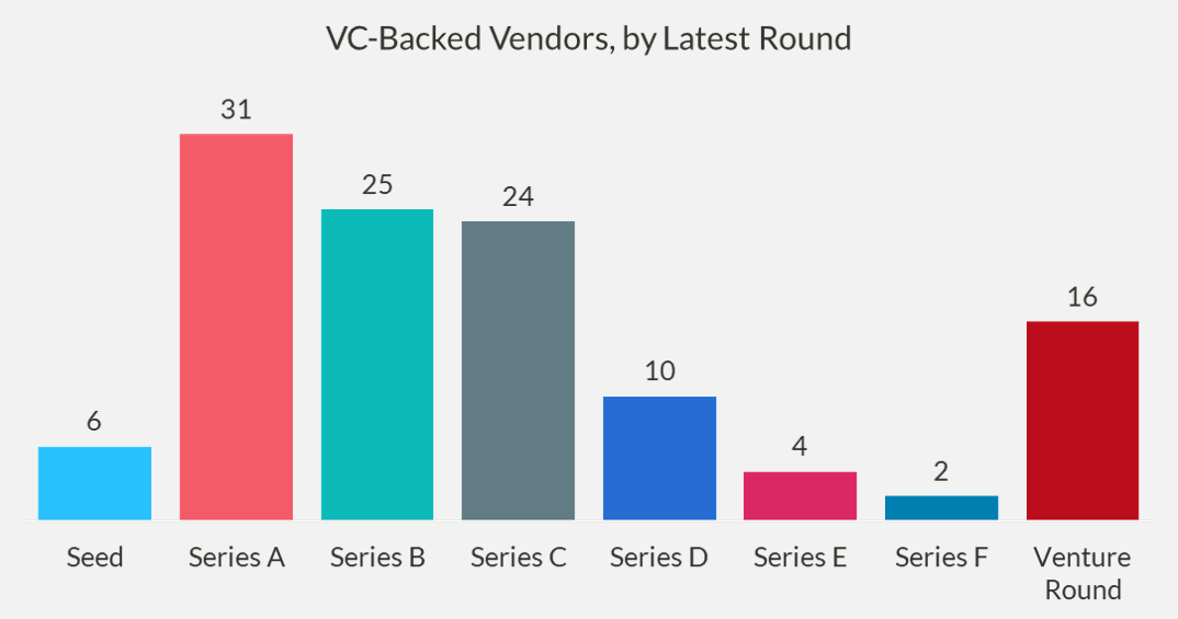Chart of the number of VC-backed vendors, by latest round