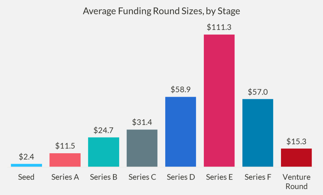Chart of the average size of funding rounds, by stage