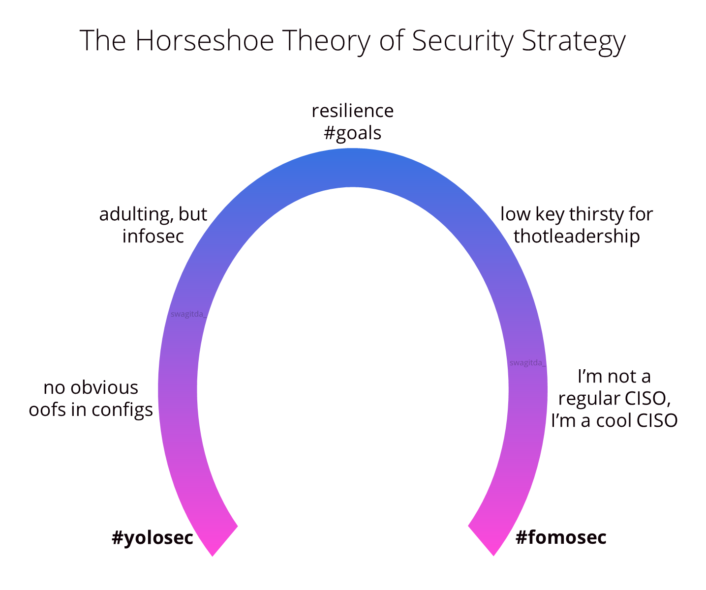The Horseshoe Theory of Security Strategy by Kelly Shortridge