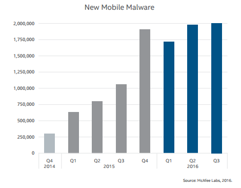 Chart of new mobile malware by McAfee Labs