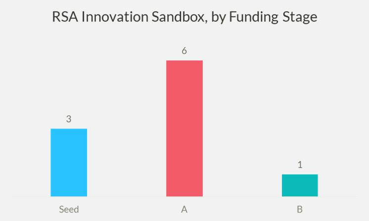 Chart of the Distribution of Innovation Sandbox Finalists, by Funding Stage