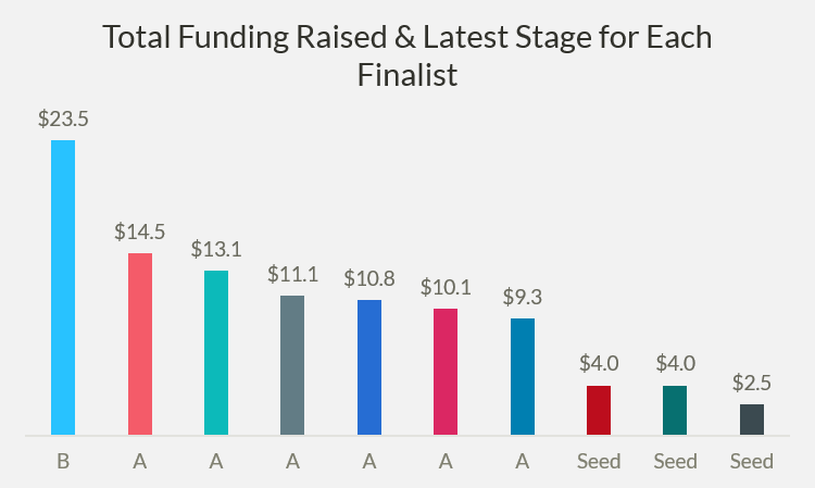 Chart of funding raised by RSA Innovation Sandbox finalists