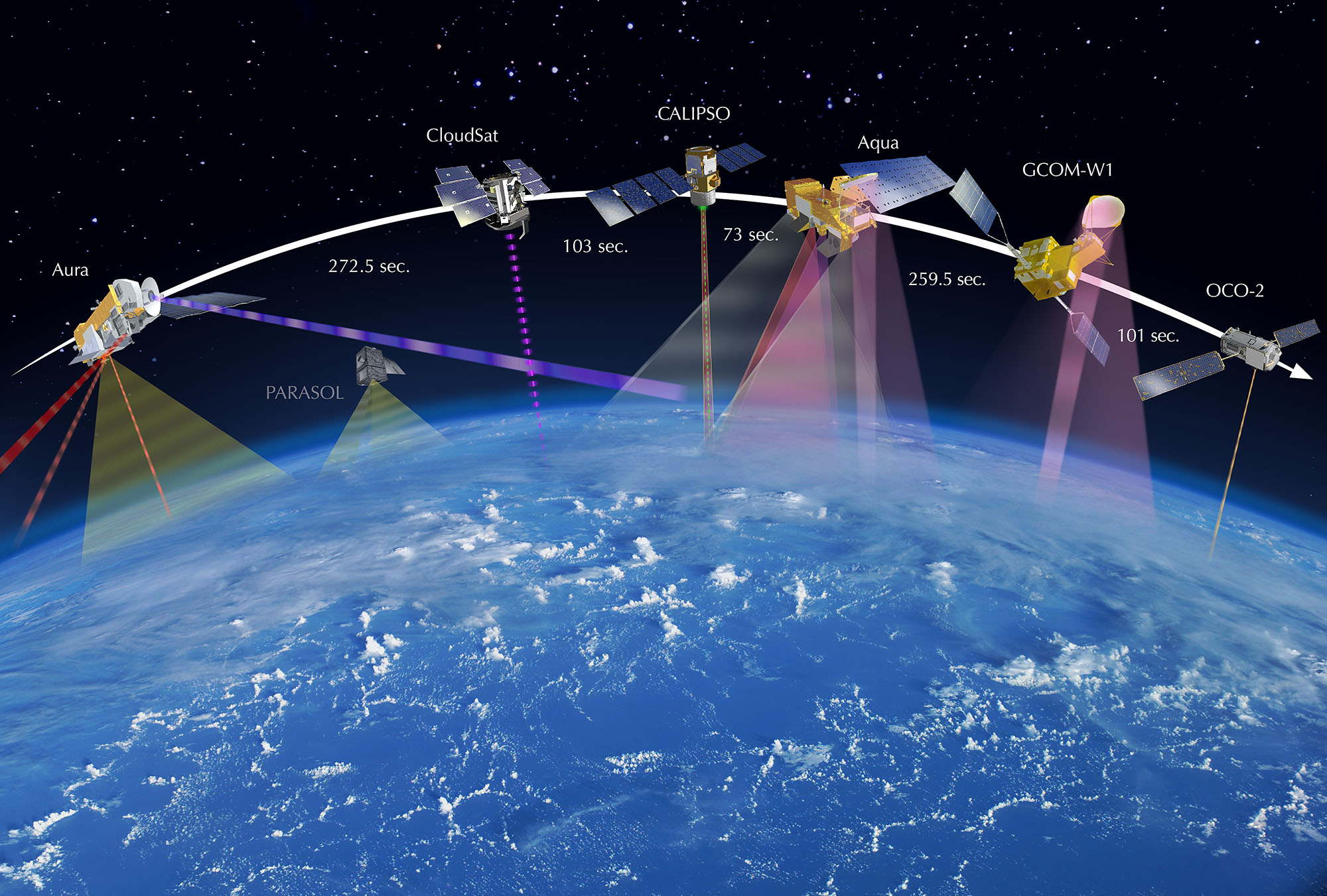 How a satellite constellation looks